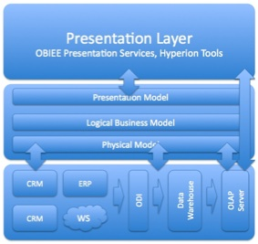 presentation business data access layer example