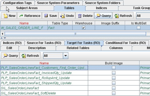 So What's In the Oracle BI Apps Data Warehouse?