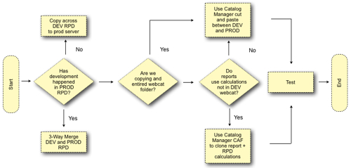 Obiee software configuration management part 2 subsequent if you want to keep life simple then dont allow users to create any reports in production dont allow changes to the rpd in production instead ccuart Image collections