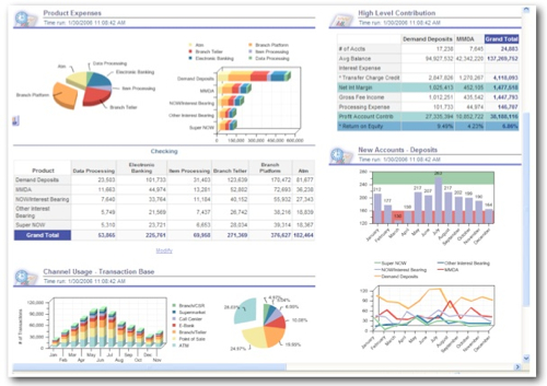 Inside Oracle's Analytic Applications for Financial Services