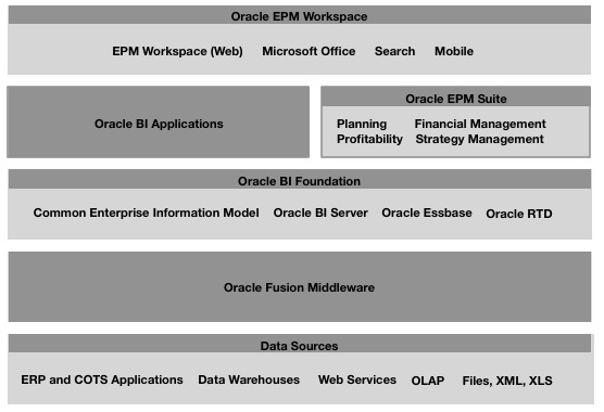 ... EPM Workspace And Smartview/Essbase Add In And Is Administered Using  Both Itu0027s Own Web Application And Through Enterprise Performance Manager  Architect, ...