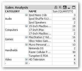A quik look at qlikview for Pivot table design qlikview