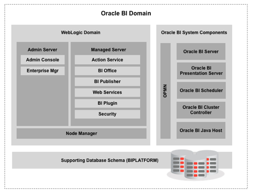 OBIEE 11gR1 Architecture and Use of WebLogic Server