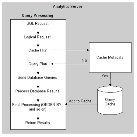 Inside the Oracle BI Server Part 2 : How Is A Query Processed?