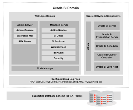 OOW2011 OBIEE 11g Architecture Internals