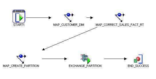 Corrective process flow