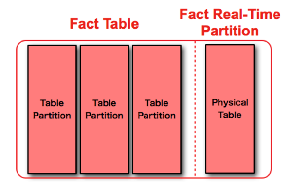 Real time partition