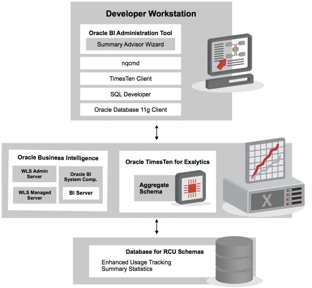 Oracle Database 11g Architecture Diagram diagram images Wiring