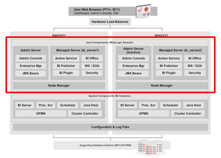 So Just What Does WebLogic Server Do Within OBIEE 11g?