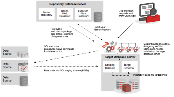 odi 11g in the enterprise part 5 etl resilience and high availability