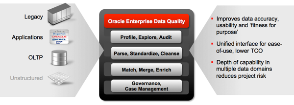 Oracle EDQ Overview