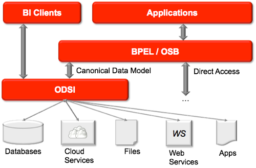OSDI and SOA Architectures
