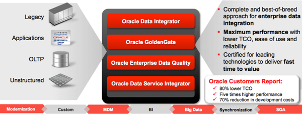 Oracle's Data Integration Toolset