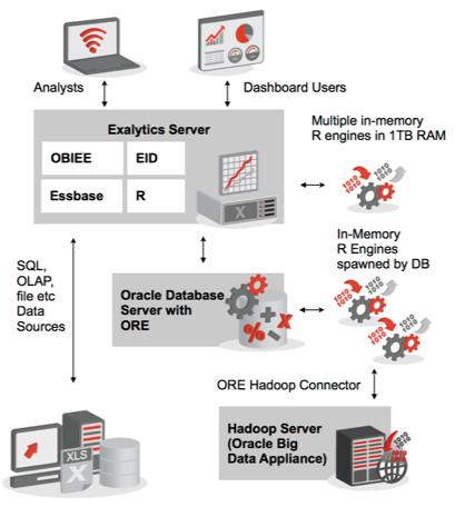 Oracle Exalytics, Oracle R Enterprise and Endeca Part 2
