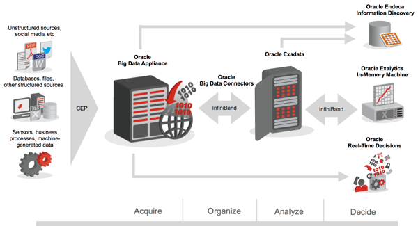 Oracle's Big Data Topology