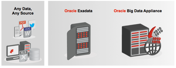 Big Data Appliance and Exadata