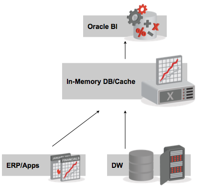 Exalytics within the Oracle Tech Stack