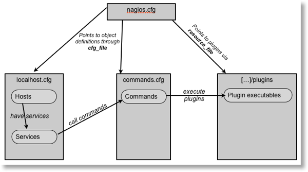 An introduction to monitoring OBIEE with Nagios