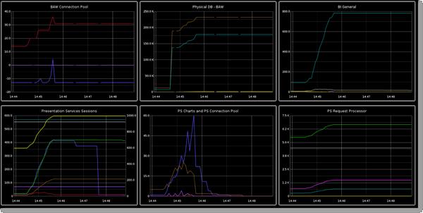 Realtime monitoring of OBIEE metrics