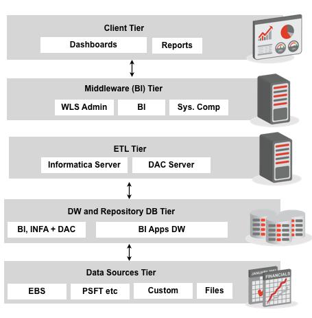 BI Apps 7.9.x Architecture