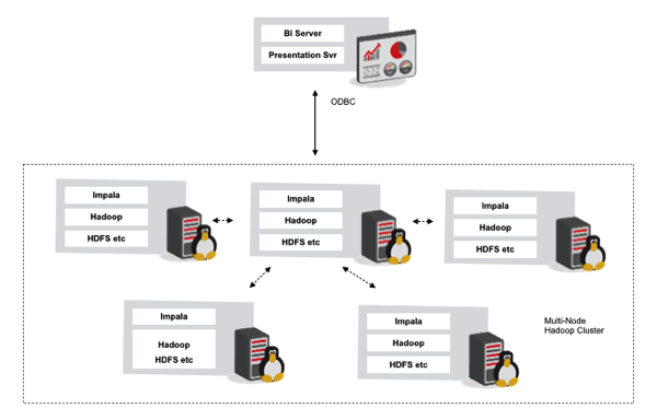 Creating a Multi-Node Hadoop/Impala Cluster as a Datasource