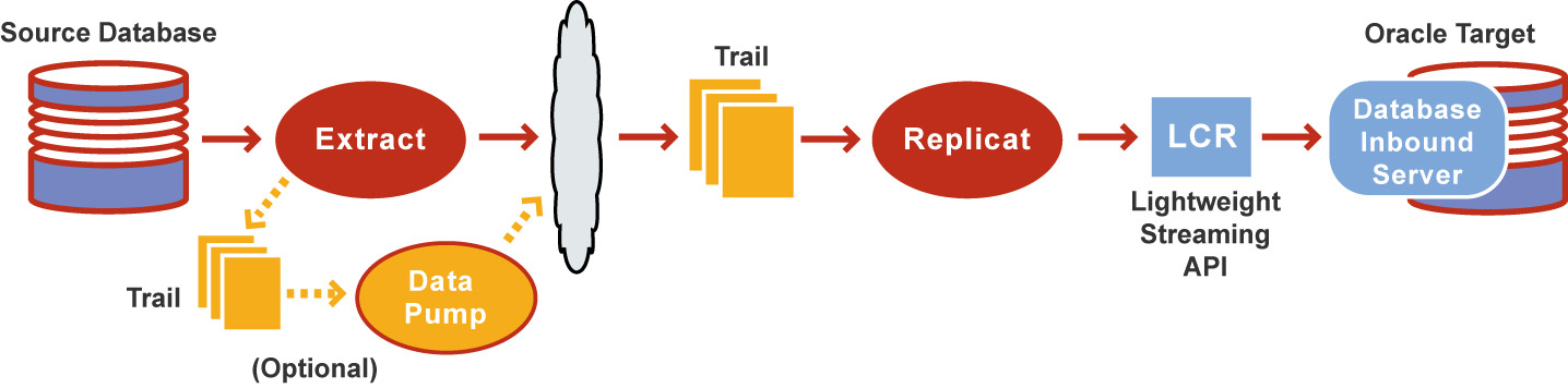 Oracle GoldenGate Integrated Apply