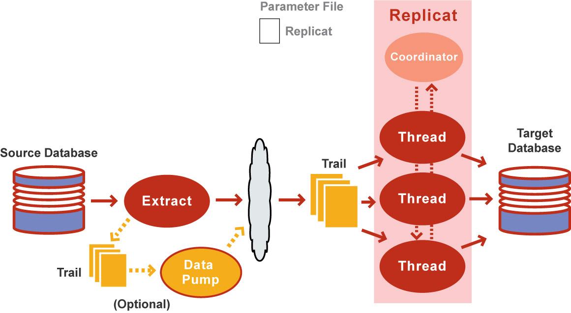 Oracle GoldenGate Coordinated Replicat