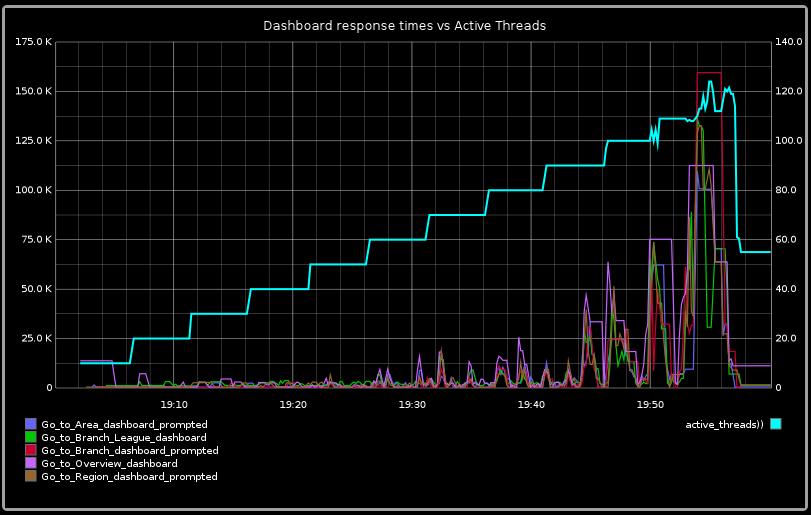 Response times vs active users (via JMeter)