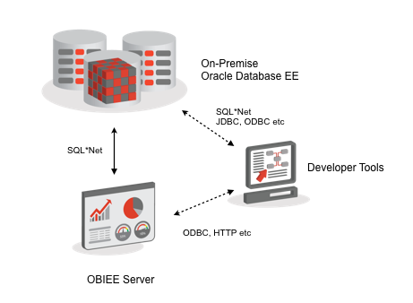 Using Non-Oracle, and Cloud-Hosted Databases with OBIEE 11g