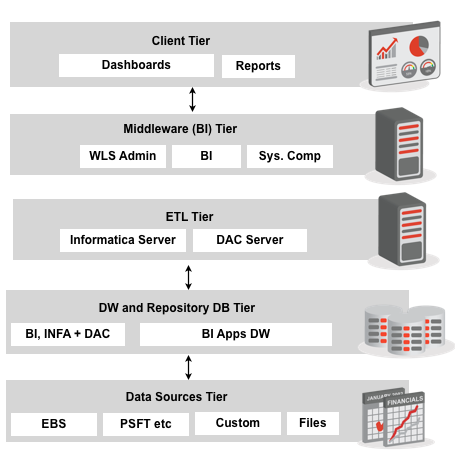 Introduction to the bi apps 11 1 1 7 1 product for Informatica 9 architecture