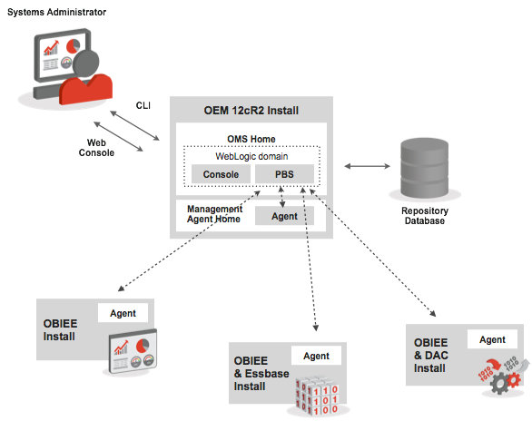 OBIEE, OEM12cR2 and the BI Management Pack Part 1: Introduction to