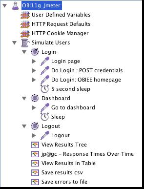A set of JMeter steps in a typical OBIEE script