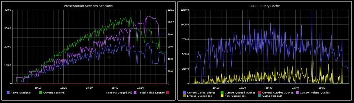 RittmanMead OBIEE monitoring tool