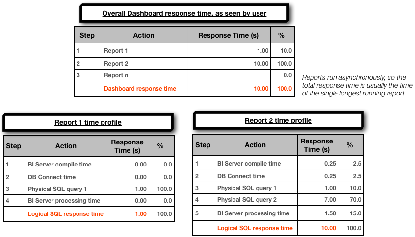 OBIEE response time profile