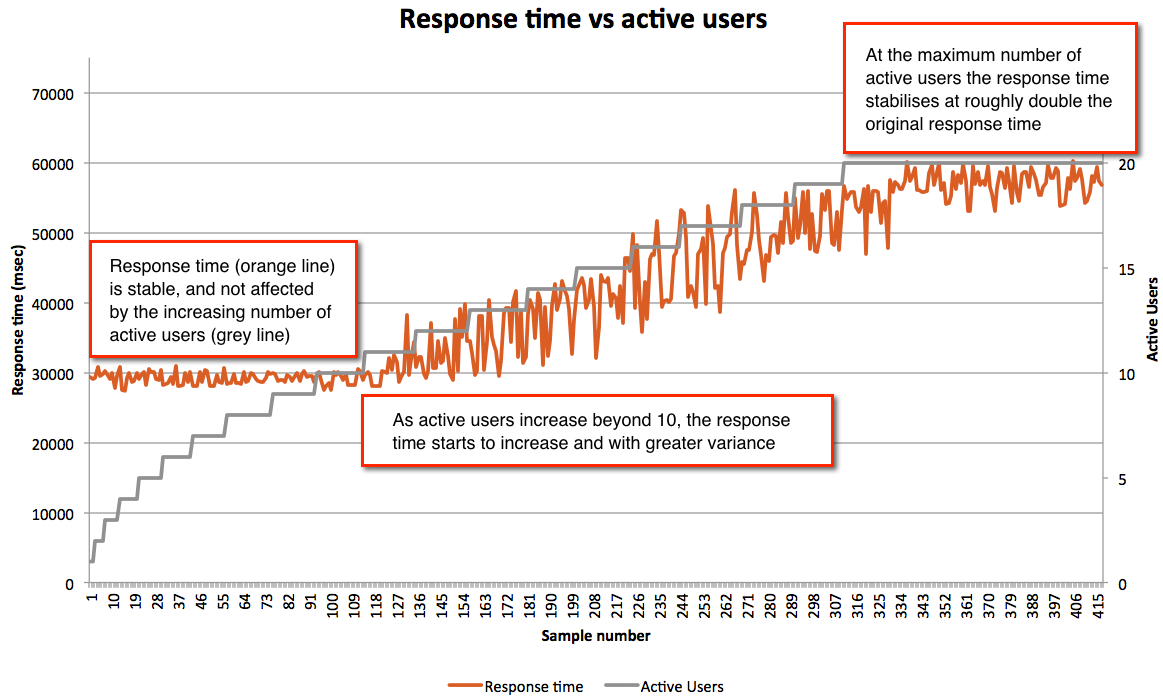 Response time vs active users