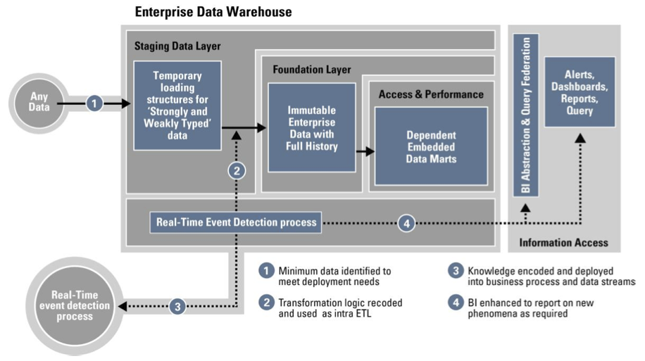 Reference Data Warehouse Architecture