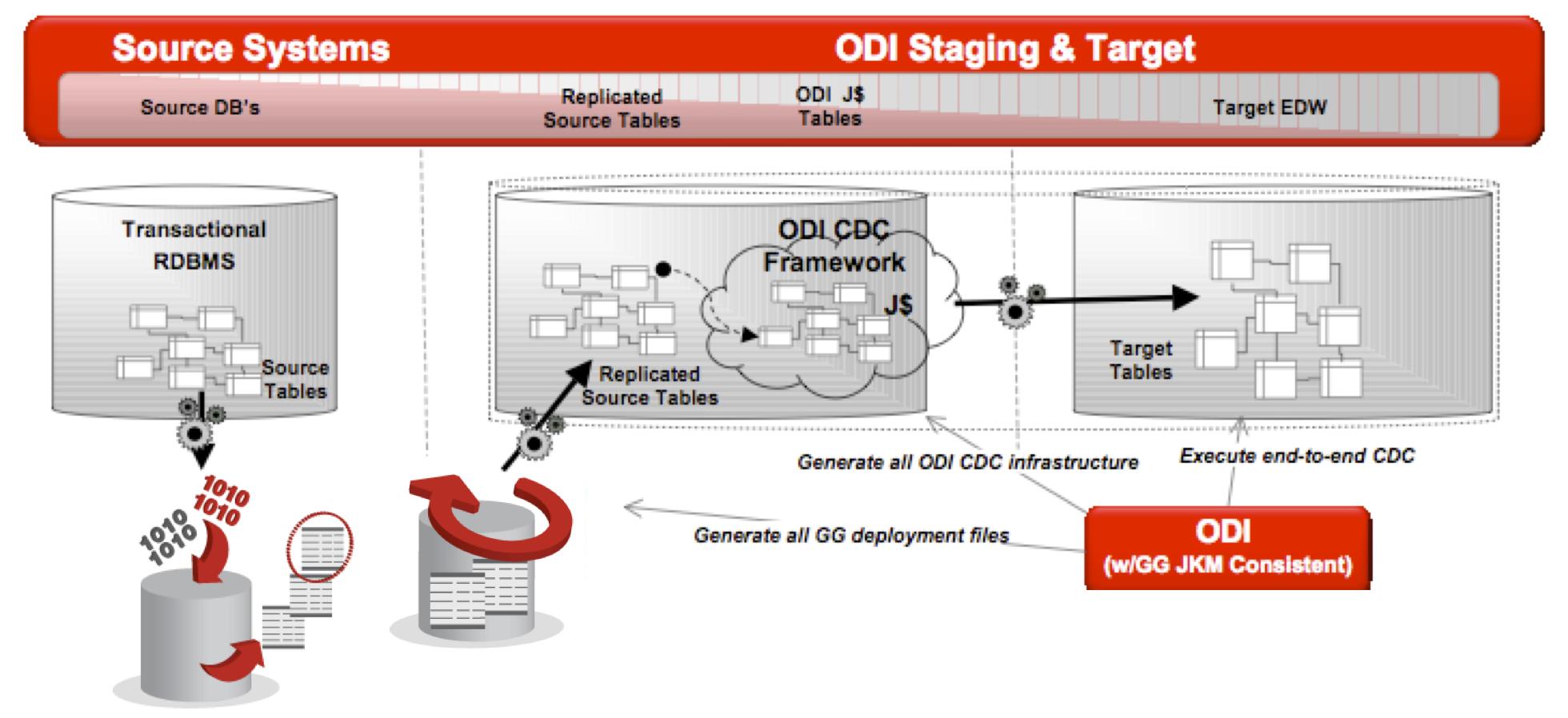 odi oracle data integrator Oracle data integrator (odi), oracle's etl tool, is a comprehensive data  integration platform, capable of high performance, high volume data.