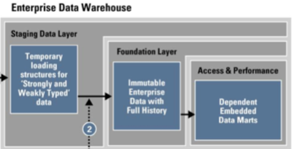 Big Data and the Oracle Reference Architecture