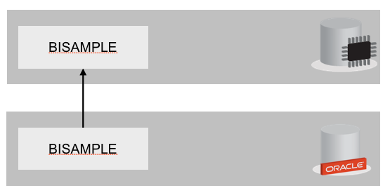Using the same username on both TimesTen and Oracle