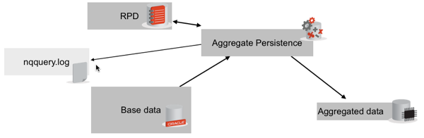 Part 1 - standard Aggregate Persistence