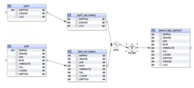 Using Streams with ODI12c for Oracle-to-Oracle Change Data Capture on