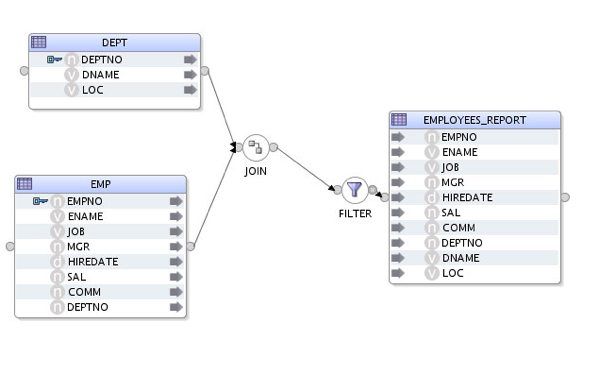 Using Streams with ODI12c for Oracle-to-Oracle Change Data