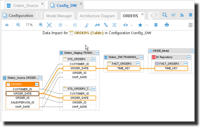Tracing Data Lineage And Impact Analysis In Oracle