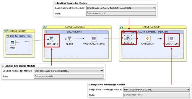 Taking a Closer Look at Knowledge Modules in ODI12c