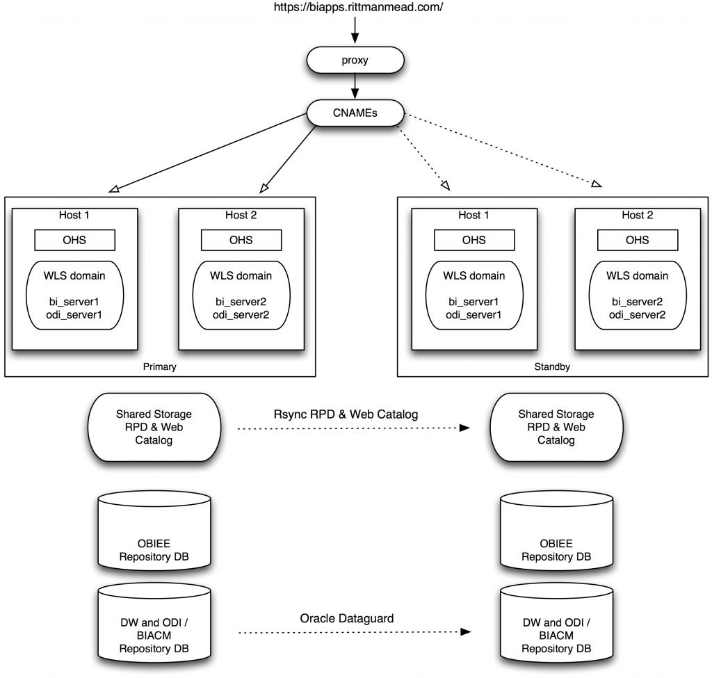 BI Apps DR Architecture