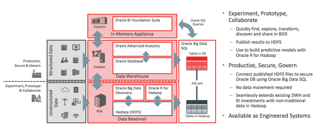 Introducing Oracle Big Data Discovery Part 1 Quot The Visual