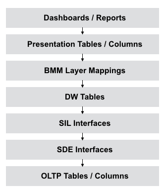 Data Lineage and Impact Analysis in Oracle BI Apps 11 1 1 8 1