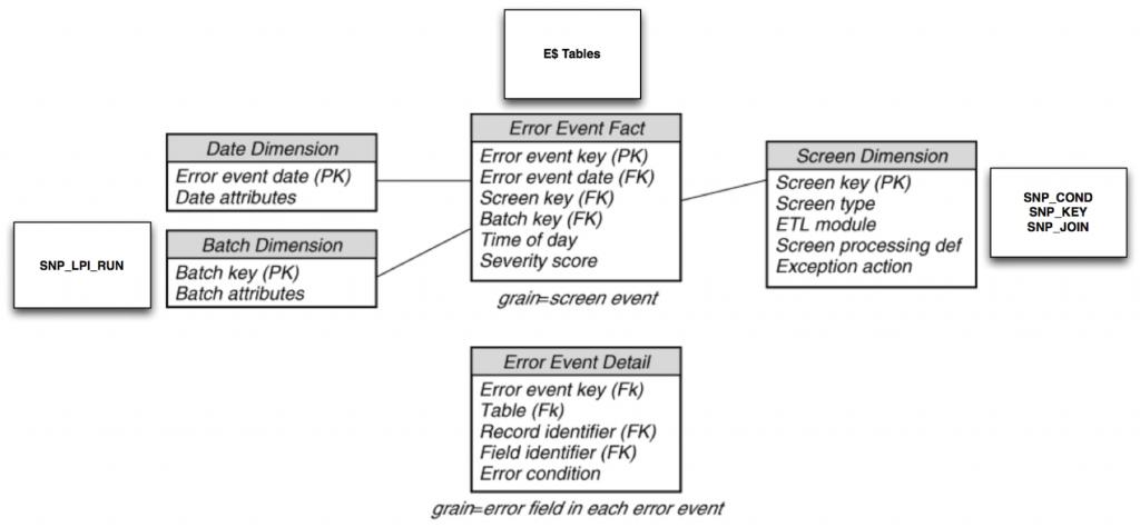 Rittman Mead at Collaborate 16: Data Integration Focus