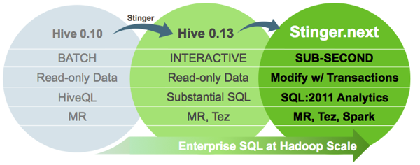 OBIEE and ODI on Hadoop : Next-Generation Initiatives To