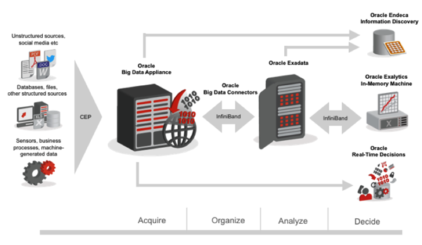 Rittman Mead and Oracle Big Data Appliance